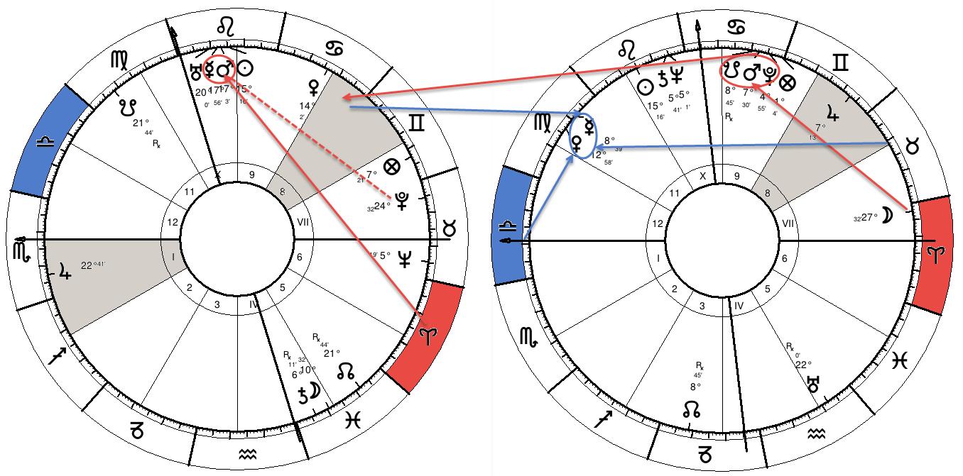 Horoscopul natal (stânga) și cel al revoluției solare din anul morții (dreapta)