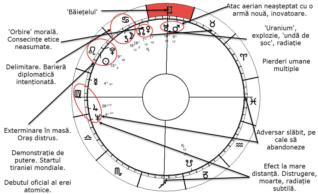 horoscop Hiroshima 1945