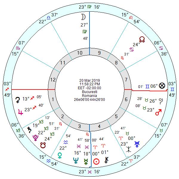 Horoscopul echinoctiului vernal 2019 Bucuresti