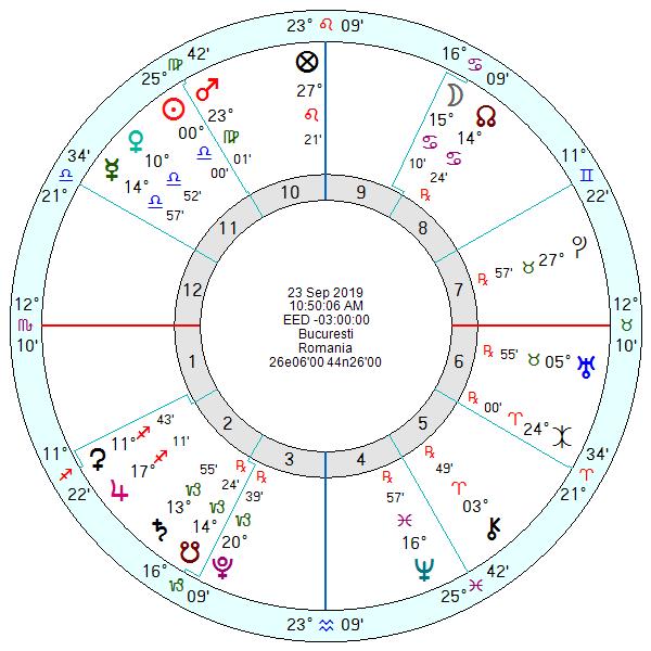 Horoscopul echinoctiului autumnal 2019 Bucuresti